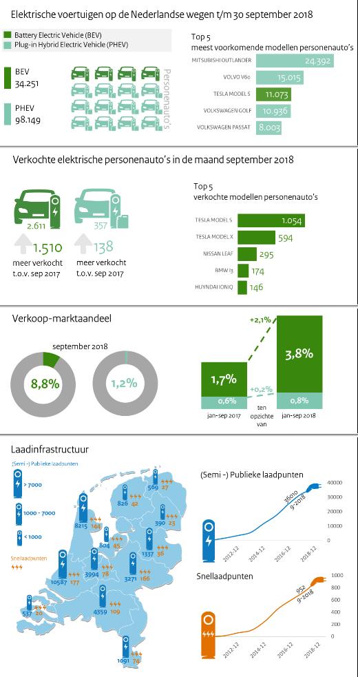 ev_nl_infographic
