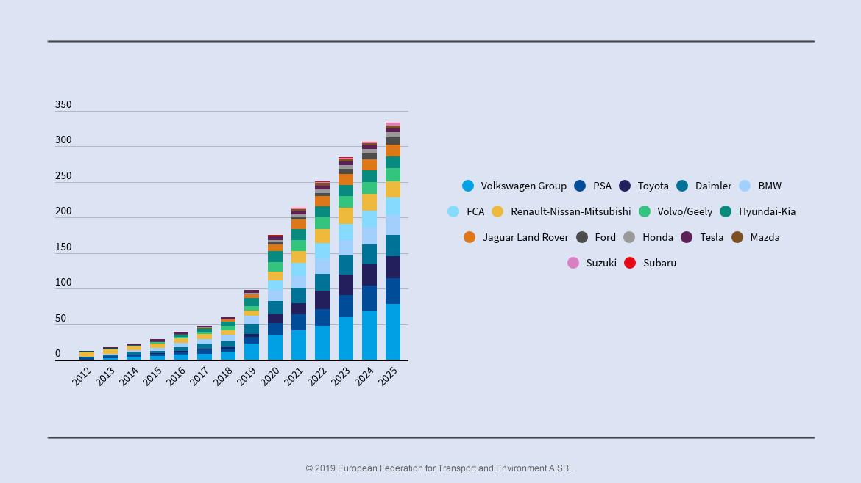 Marktaandeel Elektrische Auto S Stijgt Komende Vijf Jaar Naar 22 Procent E Drivers Com Platform Voor Elektrisch Rijden