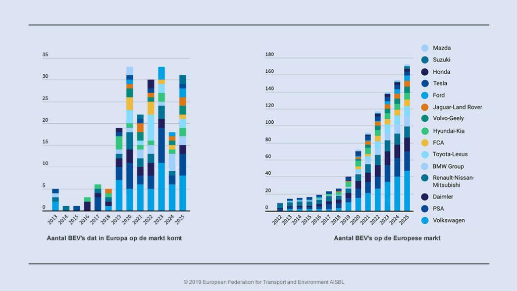 Modellen elektrische auto's in de EU