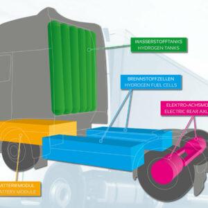 Clean Logistics waterstof trucks ombouw