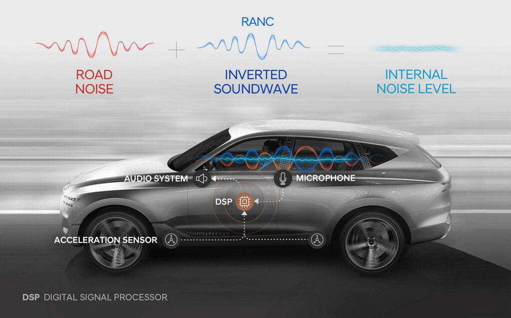 Hyundai RANC-technologie
