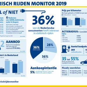 ANWB Elektrisch Rijden Monitor 2019