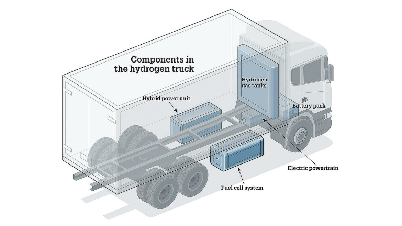 rijden waterstof goedkoper