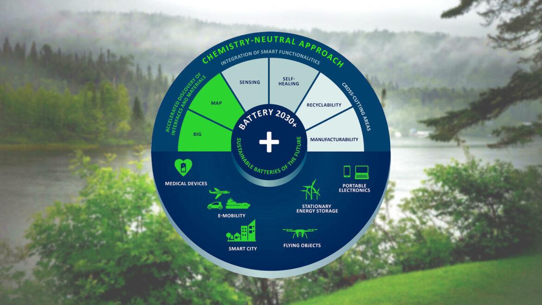 BATTERY 2030+ roadmap ontwikkeling duurzame accutechnologieën