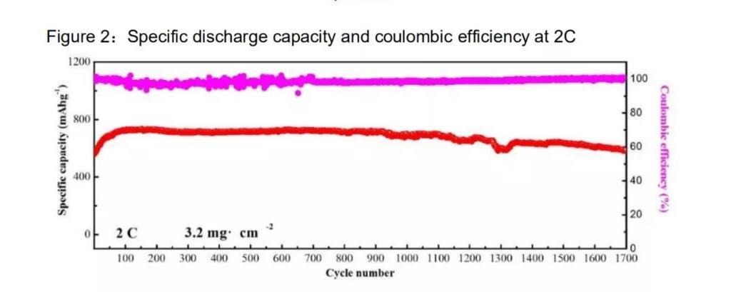 Brighsun lithiumaccu's Li-S-accu's levensduur cycli