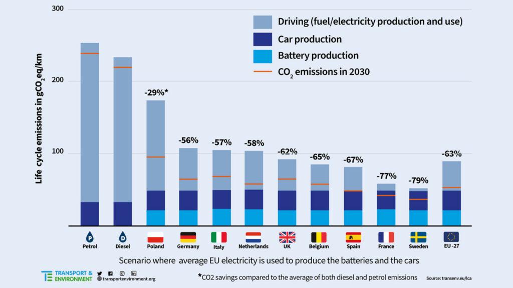 elektrische auto's minder CO2 Transport & Environment