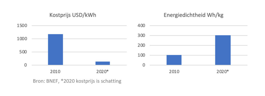 Battery battle: kostprijs versus energiedichtheid