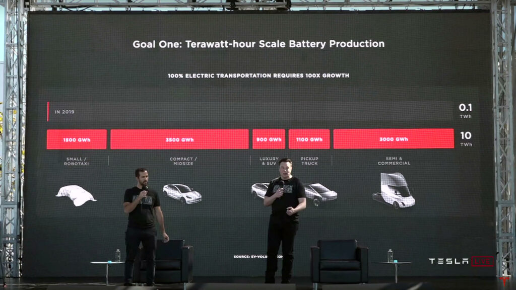 Tesla Battery Day goedkopere accu's