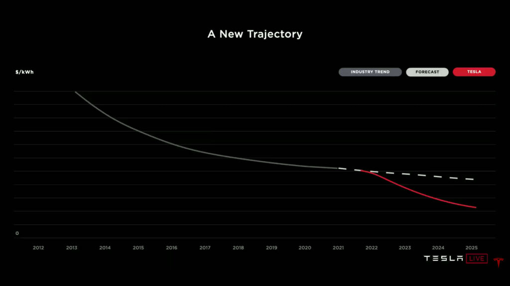 Tesla Battery Day accucellen goedkoper accu's