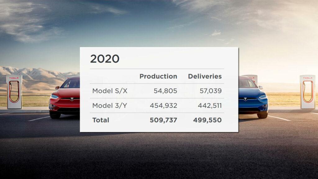 Tesla 500.000 auto's