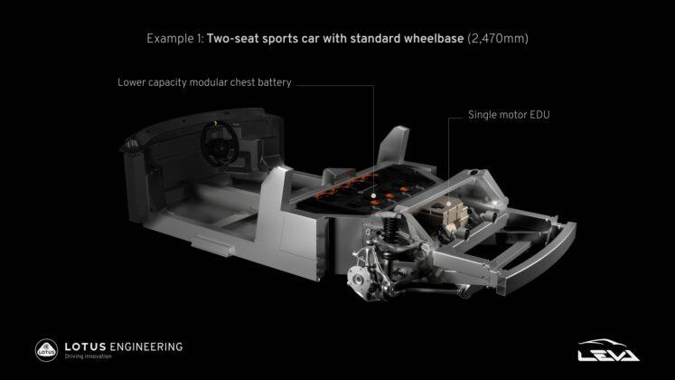 Lotus E-Sports LEVA architectuur
