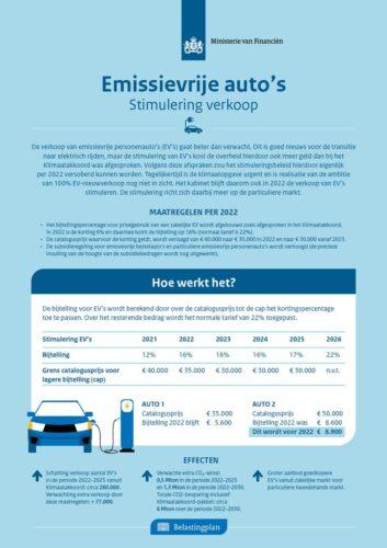bijtelling elektrische auto